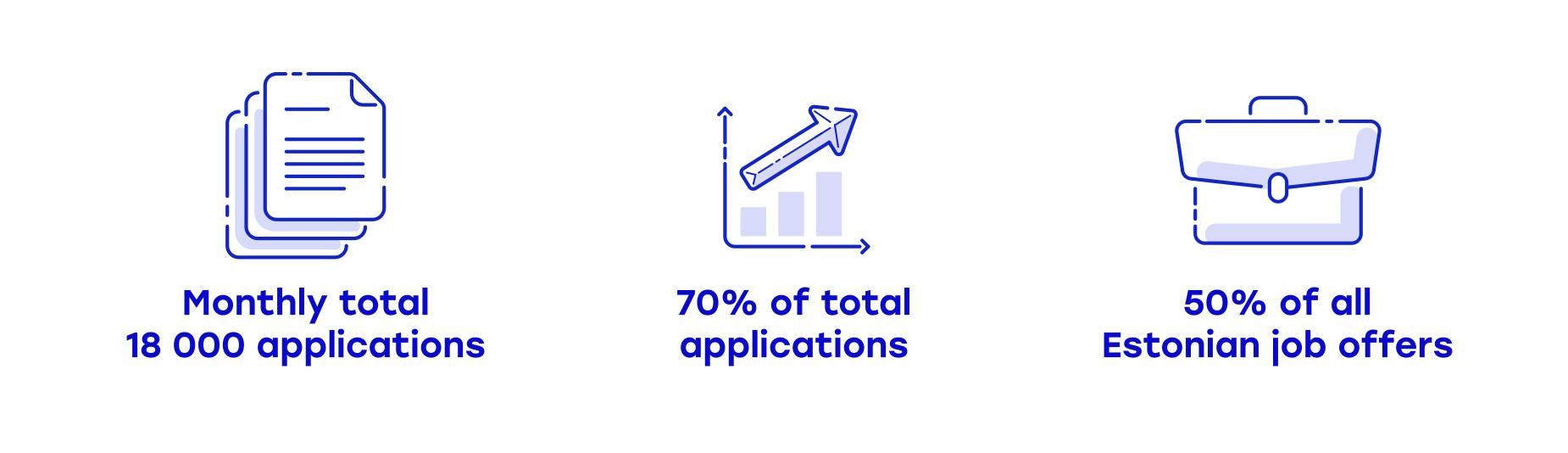 Digitalization Example - applicants result