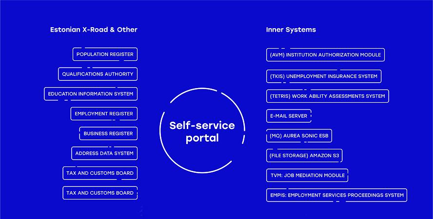 job mediation portal automatization