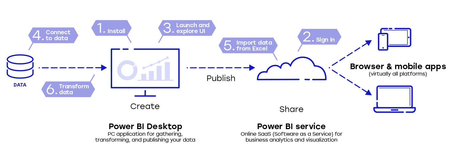 free data anlytics tool