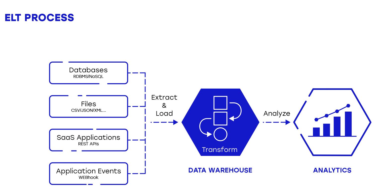 elt process data analytics